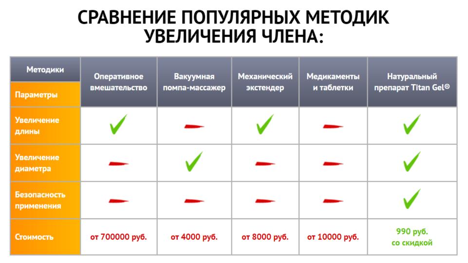 Сравнение Титан Геля с другими средствами увеличения