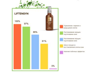 Эффективность Liftensyn