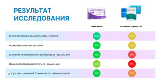Исследование препарата Предстакапс