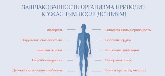 Последствия зашлакованности организма