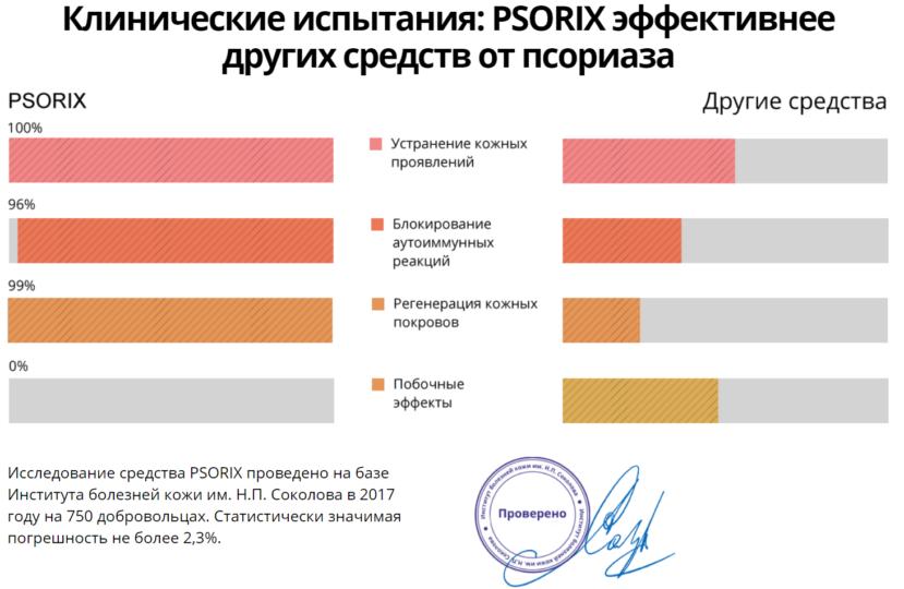 Эффективность Psorix