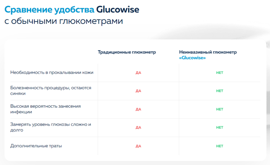 Сравнение Glucowise с другими глюкометрами