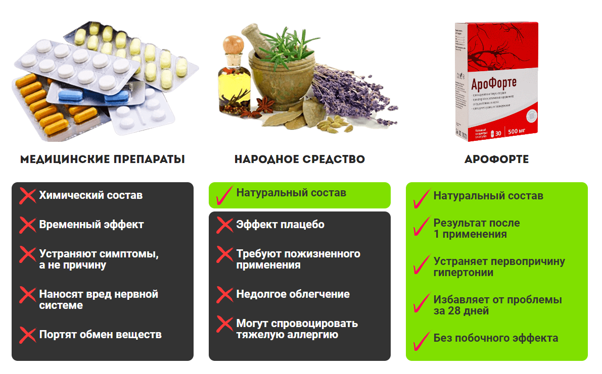 Преимущества Арофорте над другими лекарствами