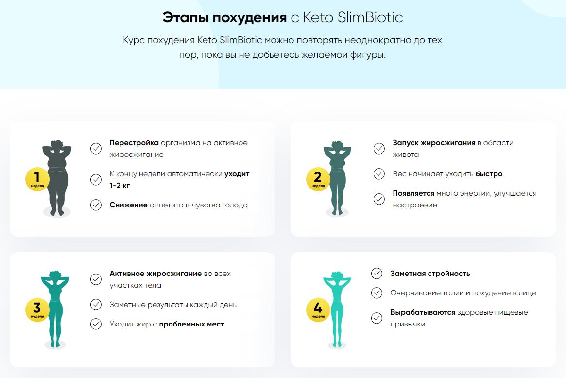 4 фазы похудения Keto SlimBiotic