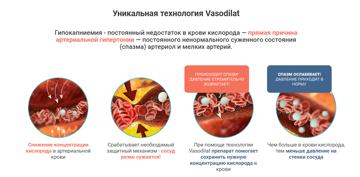 Как действует препарат Неокард