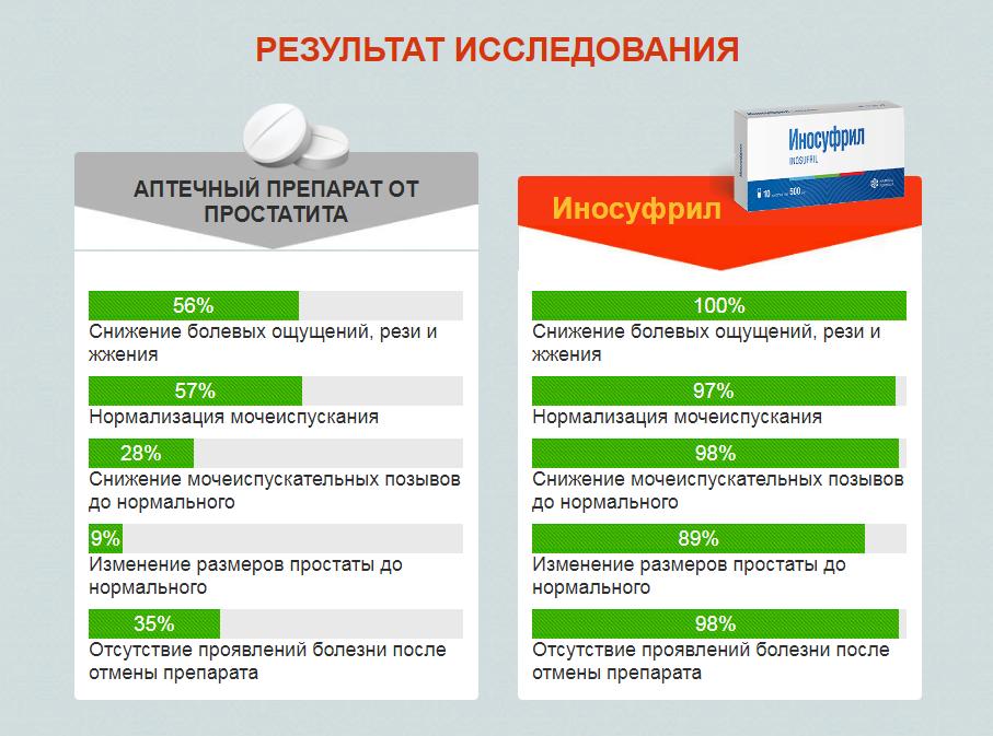 Сравнительные результаты исследования Инсуфрил и других препаратов
