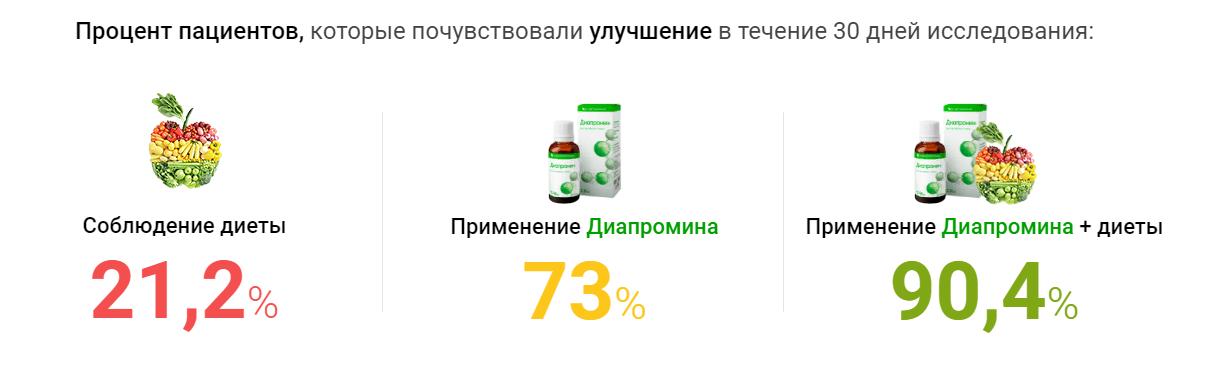 Результаты исследования препарата Диапромин